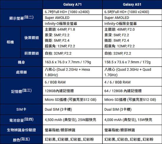 三星发布Galaxy A71、A51中端新机:打孔屏+L形四摄