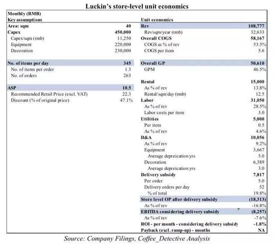 单店财务模型