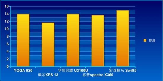 综上所述,戴尔XPS 13和宏碁蜂鸟Swift 5在便携性还是比较占优势的。
