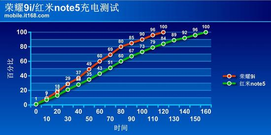 ▲充电速度曲线