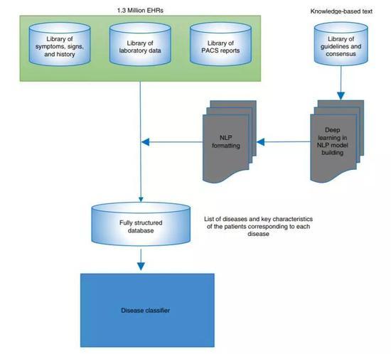 ▲AI诊断框架的设计流程图