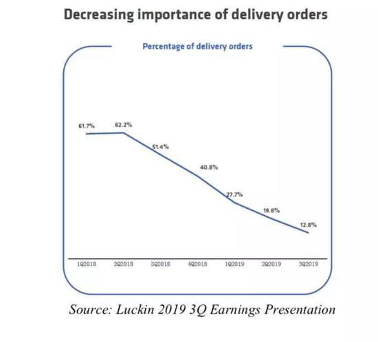 多方数据汇总后,预估的外卖订单占比