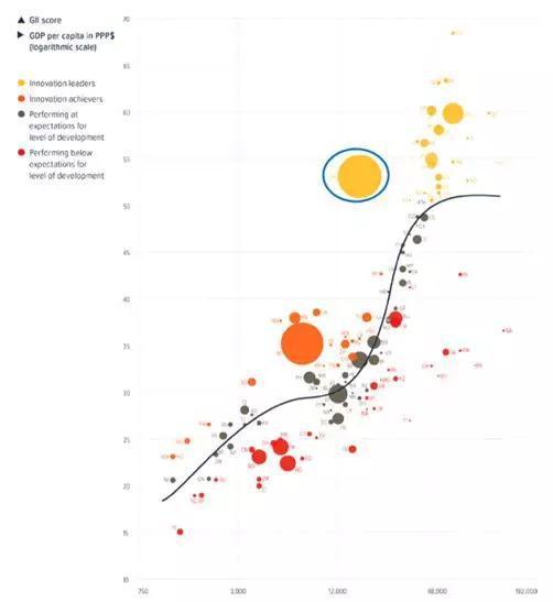 全球创新指数气泡图显示了收入水平(人均GDP)与创新能力之间的关系。趋势线表示不同收入水平下的预期创新能力,位于趋势线以上的国家的表现要好于预期,反之则创新表现不佳。在图中可以看出,中国的表现要远高于其预期发展水平,并且成为创新的领导者。(气泡大小表示人口数量的多少)