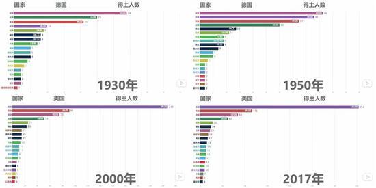 不同年代获得诺奖的人数和国别统计,注意30年代的美国和2000年后的日本,来源:https://www.bilibili.com/video/av28338495/