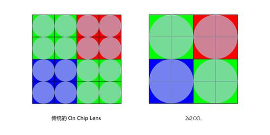 OPPO联手索尼再度定制传感器,Find X2或将首发
