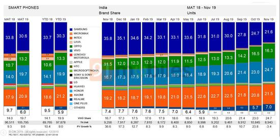 vivo超三星成为印度手机市场线下王者:份额高达24.7%