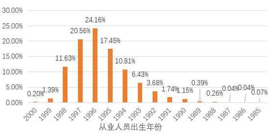 图:从业人员年龄分布