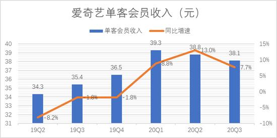 来源:「略大参考」整理爱奇艺历年财报
