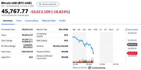 《【杏耀注册链接】比特币又崩了:狂跌10000美元 53万人爆仓320亿》