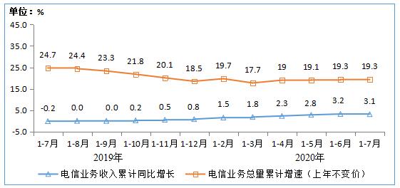 圖1 2019-2020年1-7月電信業務收入和電信業務總量累計增速