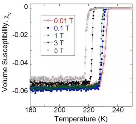 图 | 电磁特性随温度的变化。左为电阻,右为体积磁化率。(来源:此次论文)