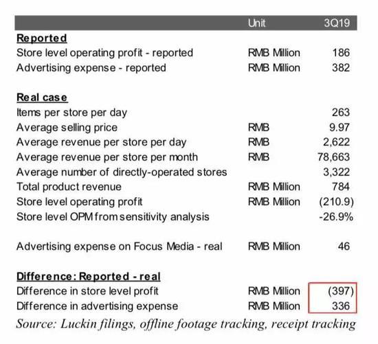 报告统计的单店成本挪入营销成本当中