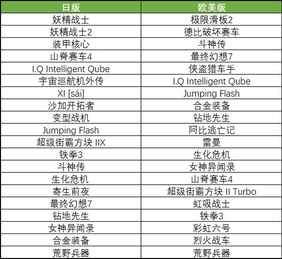 ▲ 注:香港所售版本与日版一致