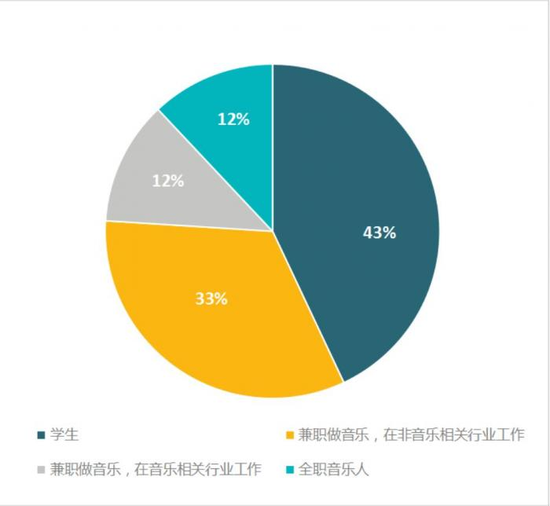 图片来源:《2019中国音乐人生存状况报告》