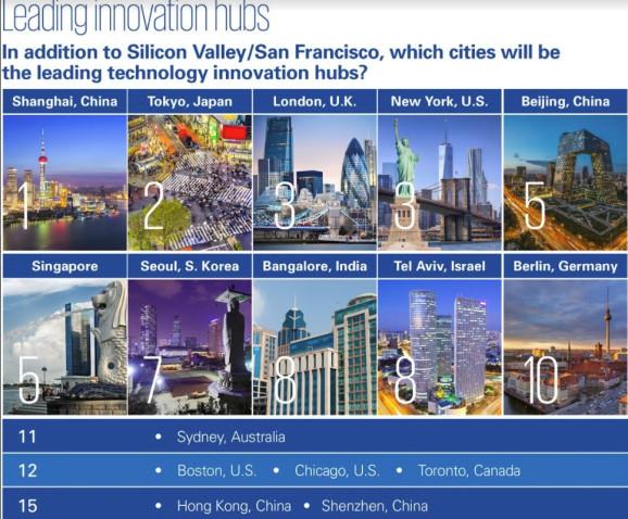 除硅谷/旧金山外,有望成为领先科技创新中心的城市排名