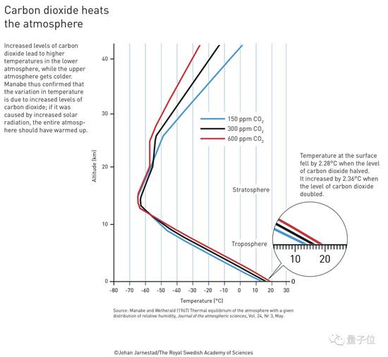 """诺贝尔物理学奖变身""""理综""""奖:乍看颁给全球变暖研究,其实背后通用理论模型影响机器学习"""