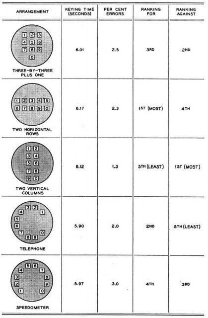 ▲ 入选第二回合的电话机键盘方案