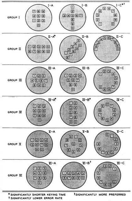 ▲ 贝尔实验室设想的 16 种电话机按键布局方案及测试分组方式