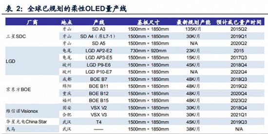 ▲全球已规划的柔性 OLED 量产线,图片来源于 IHS。