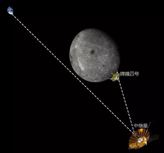 地月中继通信示意图