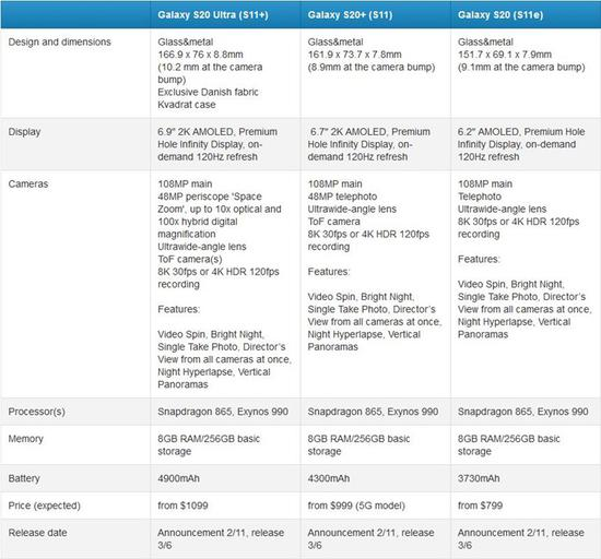 外媒曝光三星Galaxy S20系列手机规格和价格