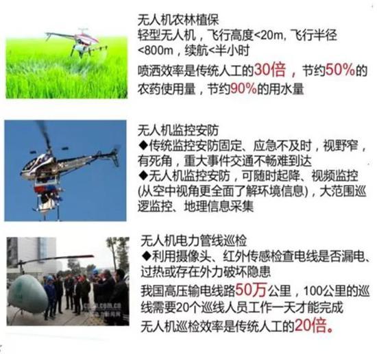 ▲亚虎娱乐app下载无人机应用