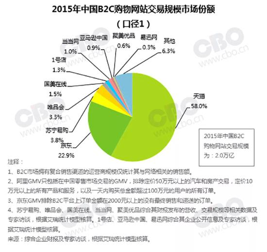 ▲根据艾瑞的统计,到 2015 年,亚马逊中国的份额已经小于 1%