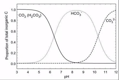 图1 水体不同 pH 下无机碳存在的形态(Osmond, Winter et al. 1982)