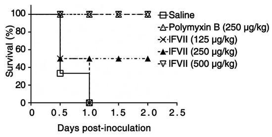 lFVII救活感染致死剂量XDR铜绿假单胞菌的小鼠(图片来源:Coagulation factors VII, IX and X are antibacterial proteins against drug-resistant Gram-negative Bacteria)