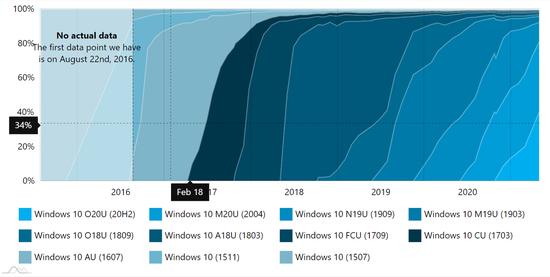 AdDuplex:Win10 20H2即将取代2004成为最高占比版本
