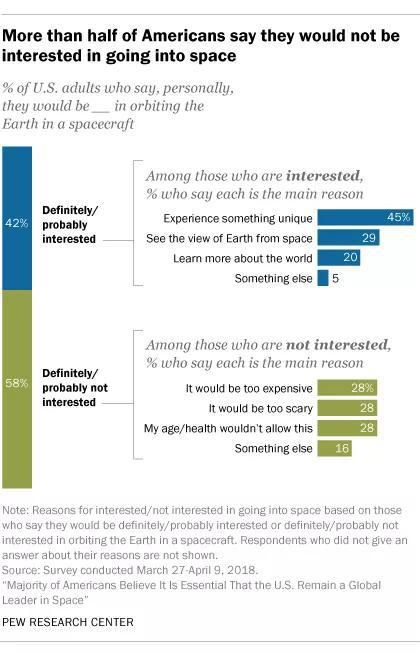 来源:Pew Research Center
