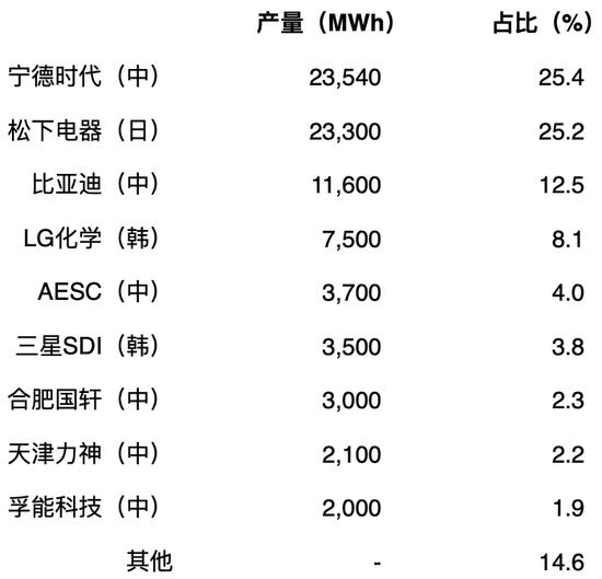表2:2018年世界主要电池厂家及产量、占比。出处:根据媒体的报道笔者制作。