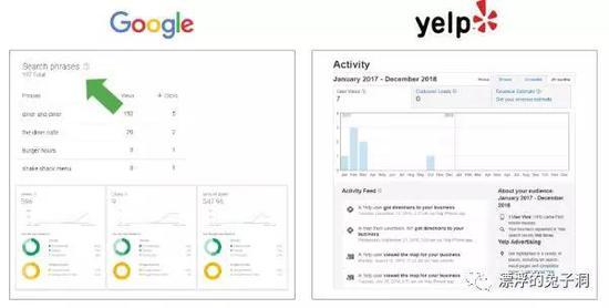 Google上设置广告时可以Benchmark竞争对手的预算范围,而Yelp不行。