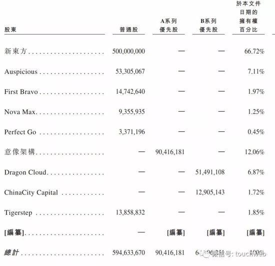Dragon Cloud持有新东方在线6.87%股权。俞敏洪通过Tigerstep持股为1.85%。