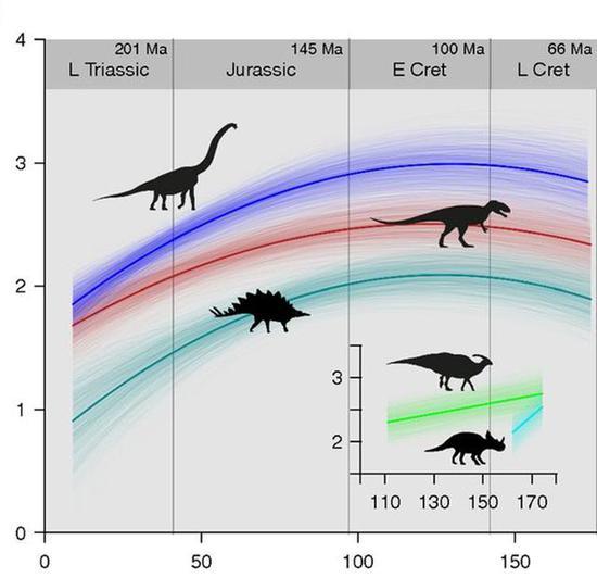 △从整体来看,恐龙的新物种生成(speciation)在白垩纪已经走起了下坡路(来源:pnas.org)