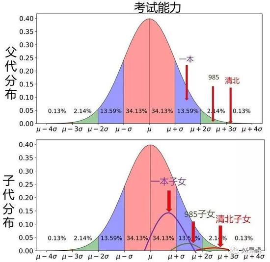 ▲ 当然下图的总曲线其实会往左稍微偏移一点