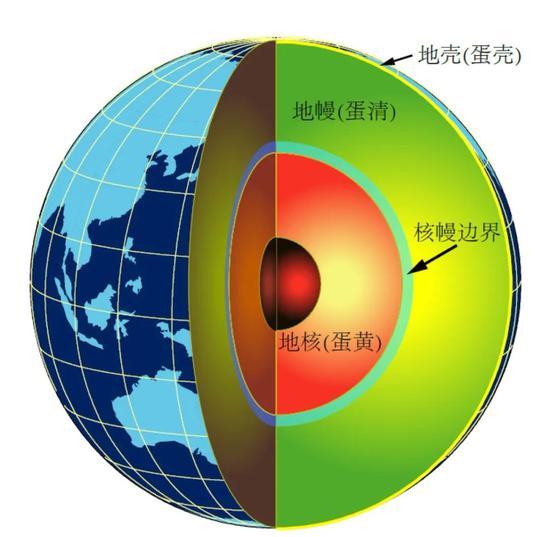 图1 地球分层示意图(图片来源:中科院青藏高原所,基于Ed Garnero教授图片修改。)