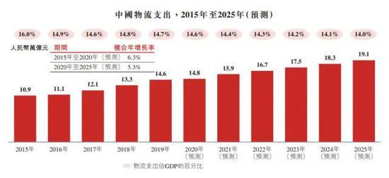 消息称京东物流已获批香港IPO 估值或达400亿美元