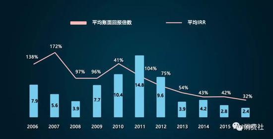 2006-2016年VC/PE回报数据