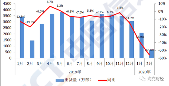 国内手机市场出货量情况。来源:中国信通院