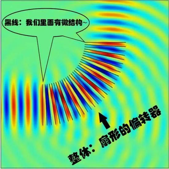 超材料控制下,声波会偏转90°