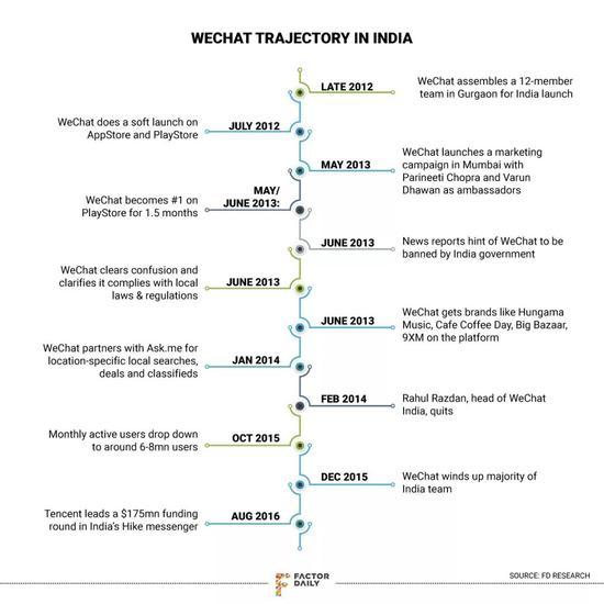 微信的印度战略