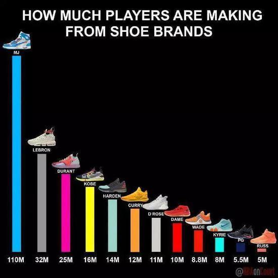 球鞋带货新不如旧