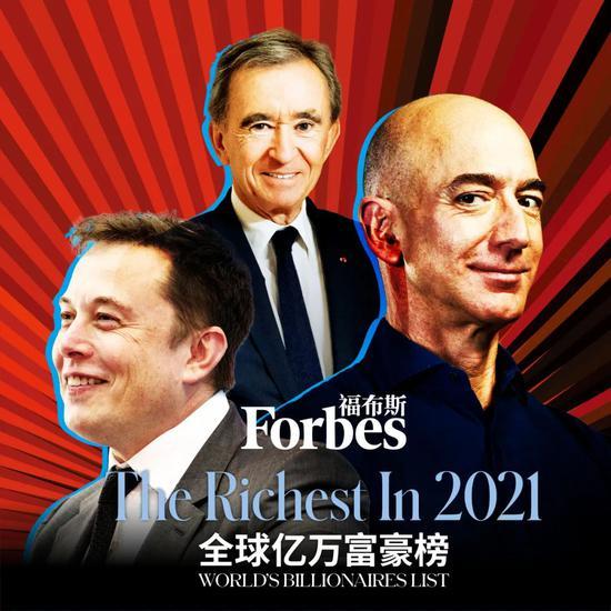 《福布斯》2021全球亿万富豪榜:贝索斯蝉联第一 马斯克飙升第二