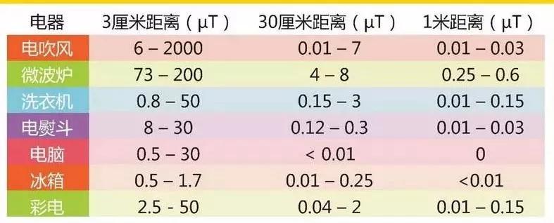 家用电器的辐射值参考(μT是另一种辐射值单位,微特斯拉)