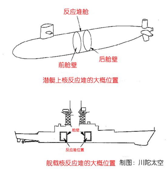 如果核潜艇在水下发生碰撞事故,会不会导致核泄漏?