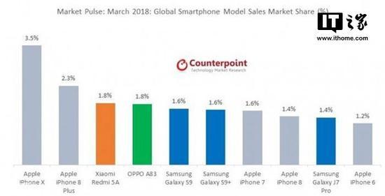 3月份全球畅销智能手机 iPhone X第一 红米5A排第三