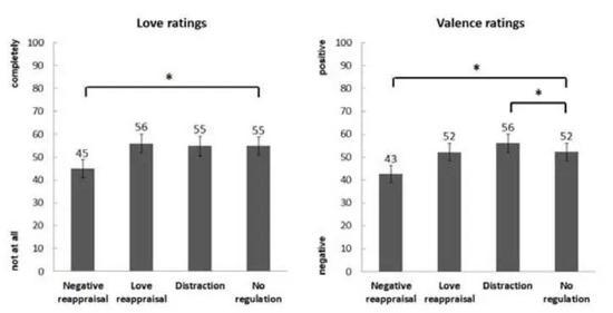 对前任的负面再评价减少了对其爱的感受(左),但也提升了不愉悦的感受(右)。