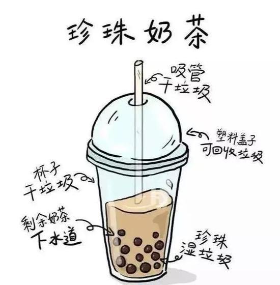 (网络奶茶垃圾分类图)