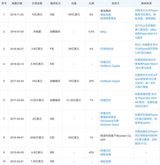 Paytm融资历程来源 / 天眼查
